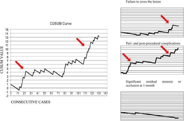The Use of the CUSUM Chart Method for Surveillance of