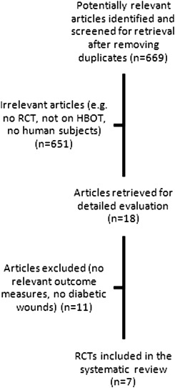 Literature Review Hbot Is Not >> Hyperbaric Oxygen For The Treatment Of Diabetic Foot Ulcers A