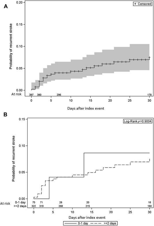 Risk of Early Recurrent Stroke in Symptomatic Carotid