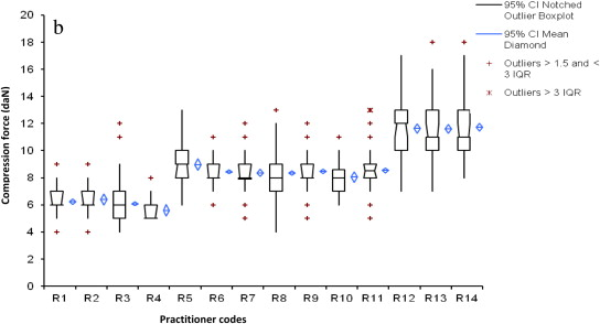 compression force diagram. compression force variation (dan) on cc mammography images per practitioner diagram