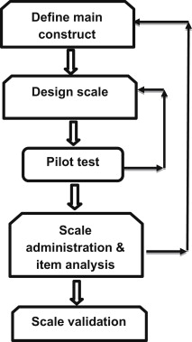 Creating and validating a scale