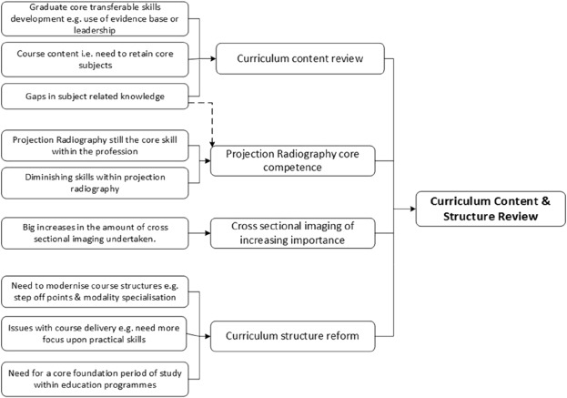 Informing radiography curriculum development: The views of