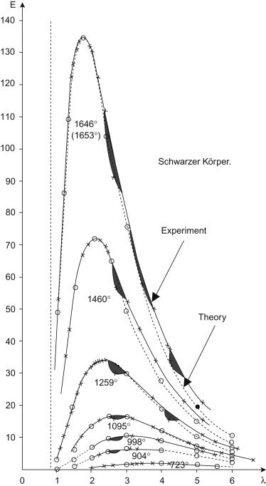 Chapter 6 Blackbody And Other Calibration Sources