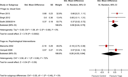 Yoga for asthma: a systematic review and meta-analysis