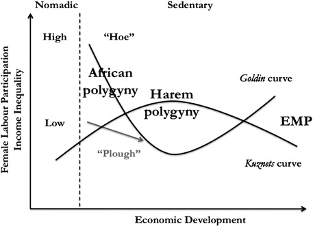 Mating (marriage) patterns and economic development