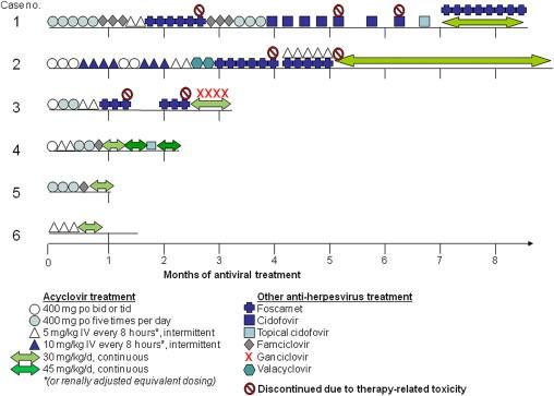 Resistant herpes drugs