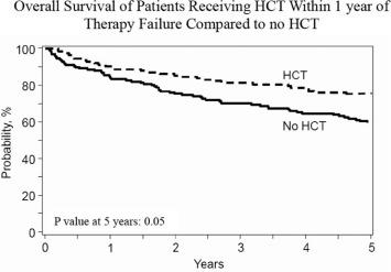 Autologous Transplantation in Follicular Lymphoma with Early