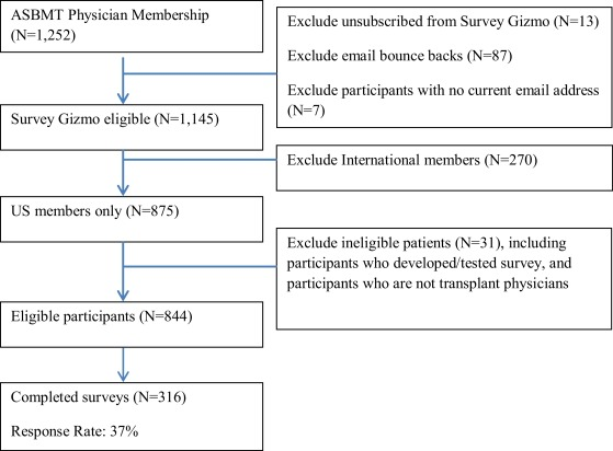 Translation of Clinical Research into Practice: An Impact