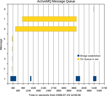 Application of the Java Message Service in mobile monitoring