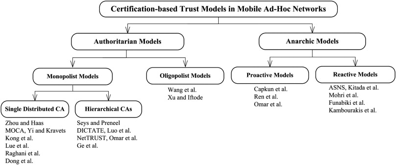 Certification-based trust models in mobile ad hoc networks: A survey ...