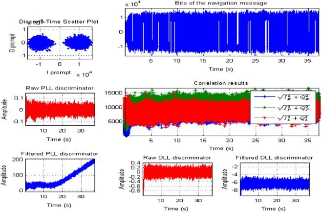 Software-defined GPS receiver on USRP-platform - ScienceDirect