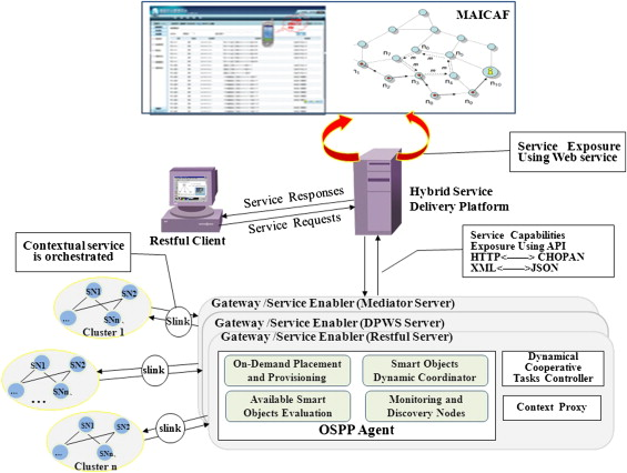 An agent-based hybrid service delivery for coordinating