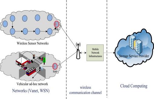A Survey On Vehicular Cloud Computing Sciencedirect