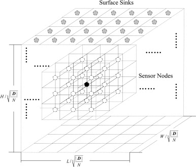 Topology Control Models And Solutions For Signal Irregularity In