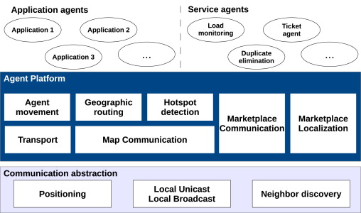Middleware proposals for mobile ad hoc networks - ScienceDirect