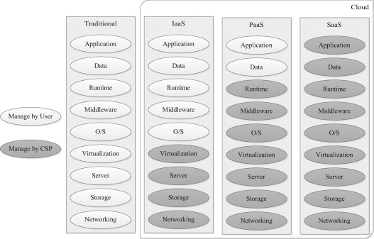 A review on remote data auditing in single cloud server: Taxonomy