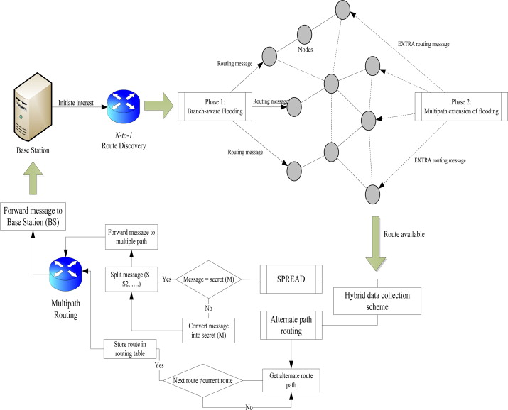 Survey of secure multipath routing protocols for wsns sciencedirect routing process in h spread ccuart Images