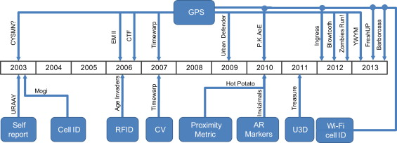 Pervasive gaming status trends and design principles sciencedirect timeline of localization technologies utilization in pervasive games ccuart Gallery