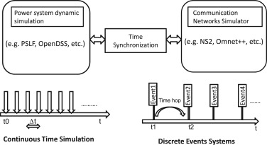 Network and power-grid co-simulation framework for Smart Grid wide