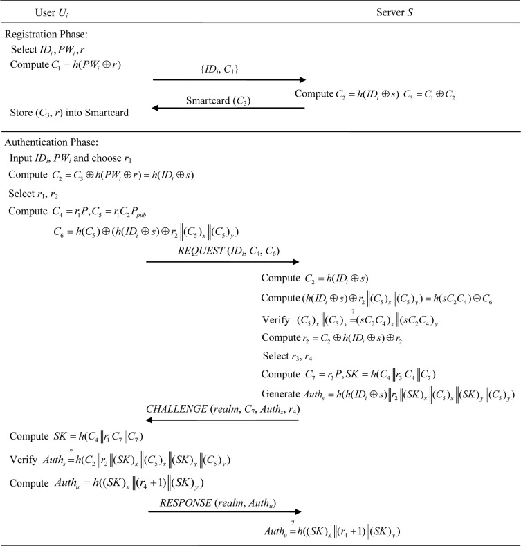 An Energy Efficient Authenticated Key Agreement Protocol For Sip