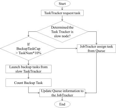 Design adaptive task allocation scheduler to improve