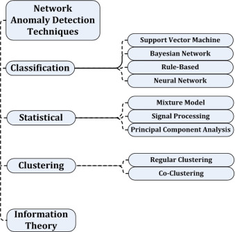 A survey of network anomaly detection techniques - ScienceDirect