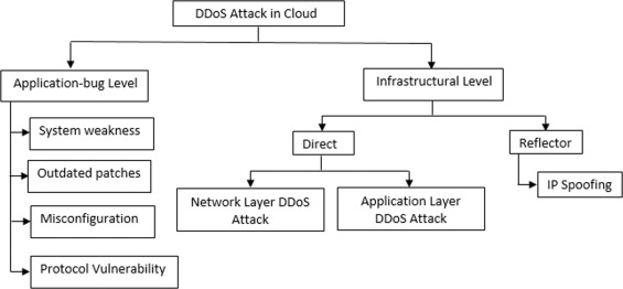 Distributed denial of service (DDoS) resilience in cloud
