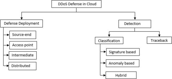 Distributed denial of service (DDoS) resilience in cloud: Review and