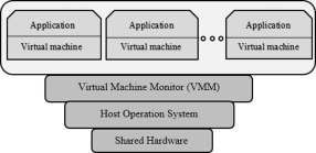 Mware virtual machine scheme | download scientific diagram.