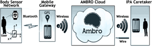 An IoT-based mobile gateway for intelligent personal