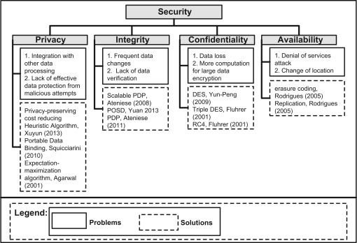 A survey of big data management: Taxonomy and state-of-the-art
