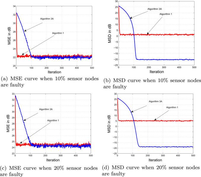 Fault tolerant distributed estimation in wireless sensor