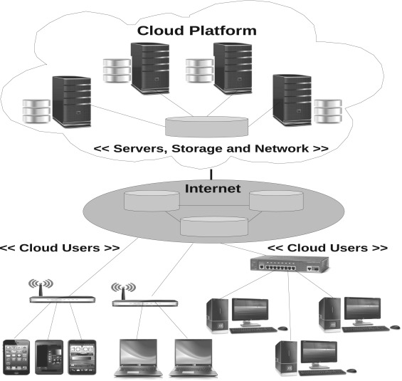 Cloud Computing Architecture With Cloud Users Connecting To A Public Cloud  Platform Through Internet.