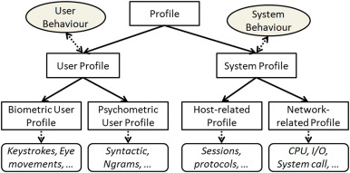 User profiling in intrusion detection: A review - ScienceDirect