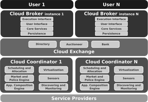 A survey on cloud federation architectures: Identifying