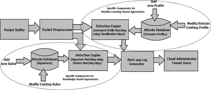 Intrusion Detection Techniques In Cloud Environment A Survey