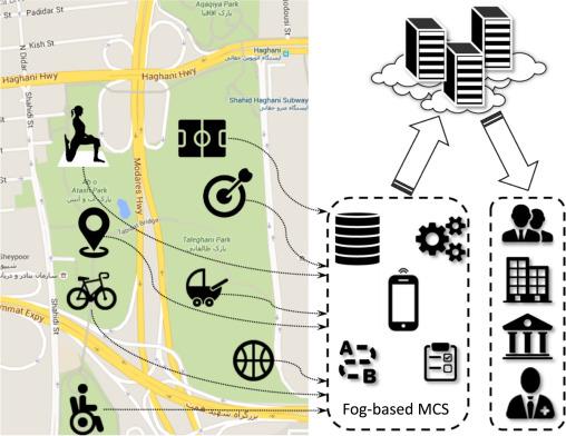 MIST: Fog-based data analytics scheme with cost-efficient