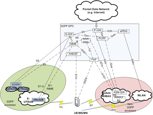 An integrated MIH-FPMIPv6 mobility management approach for