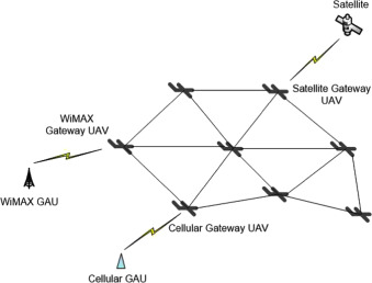Communication and networking of UAV-based systems: Classification and  associated architectures - ScienceDirectScienceDirect.com