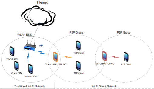Wi-Fi Direct Research ‐ Current Status and Future