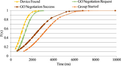 Wi-Fi Direct Research ‐ Current Status and Future Perspectives