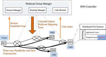 A congestion-aware and robust multicast protocol in SDN-based data