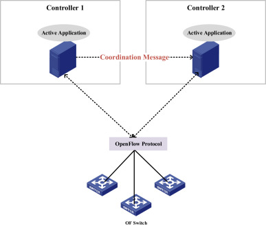 A survey on software defined networking with multiple controllers