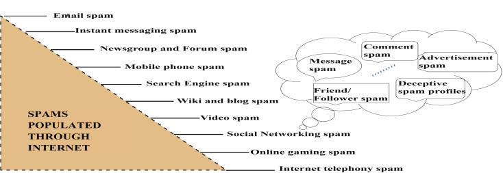 Rise of spam and compromised accounts in online social networks: A