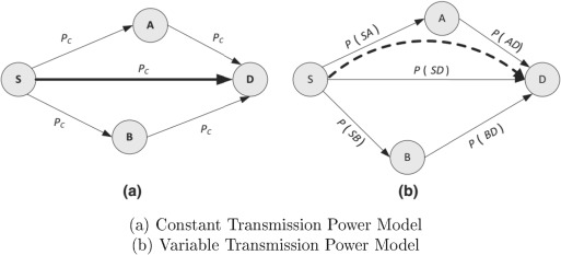 Energy conservation strategies in Host Centric Networking