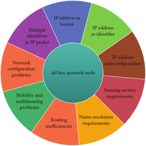 Energy conservation strategies in Host Centric Networking based