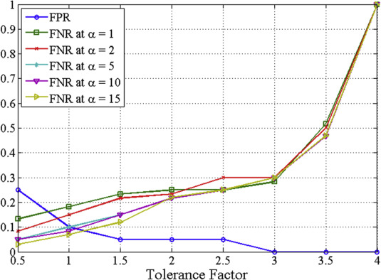 D-FACE: An anomaly based distributed approach for early detection ...