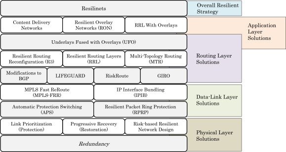 A comprehensive survey on internet outages - ScienceDirect