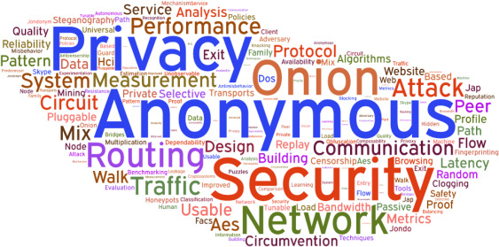 Shedding Light on the Dark Corners of the Internet: A Survey of Tor