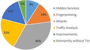 Shedding Light on the Dark Corners of the Internet: A Survey